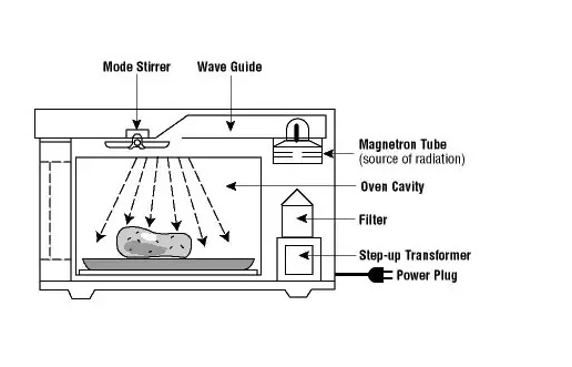 How Does Microwave Sensor Cooking Work